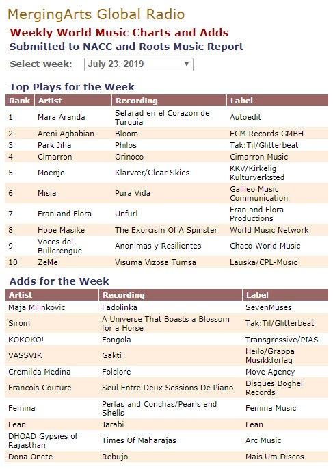 Un disco de música sefardita hecho por una valenciana en el número 1 de una lista radiofónica en EEUU?